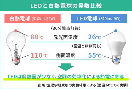 LEDと白熱電球の発熱比較