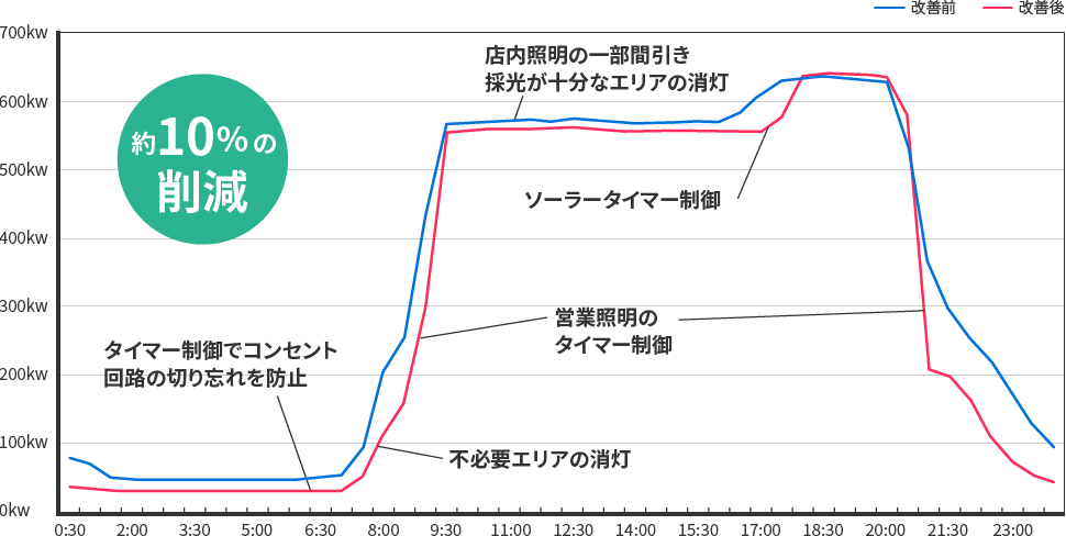 空調工事の重要性とその効果